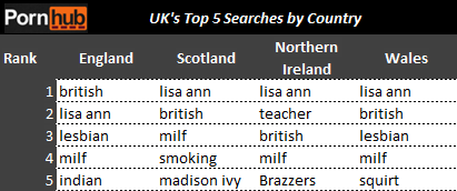 uk-top-5-searches-pornhub